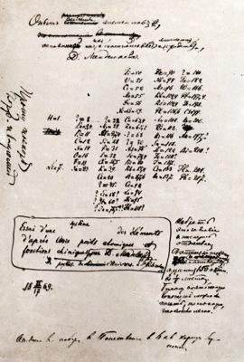 Рукописный вариант таблицы «Опыт системы элементов, основанный на их атомном весе и химическом сходстве»
